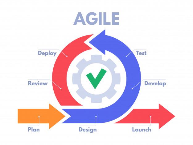 Agile giúp hoạt động Marketing được linh hoạt hơn.