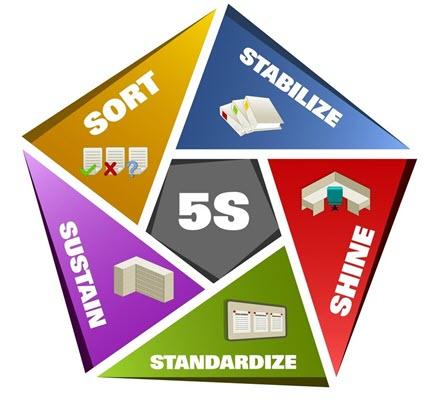 5S là mô hình được ứng dụng phổ biến trong các doanh nghiệp khi áp dụng Kaizen.