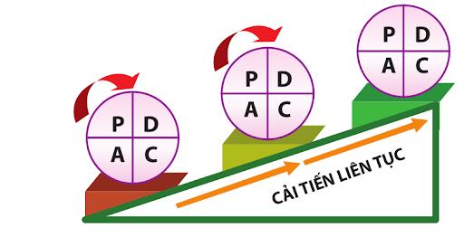 Chu trình PDCA giúp cải tiến liên tục.
