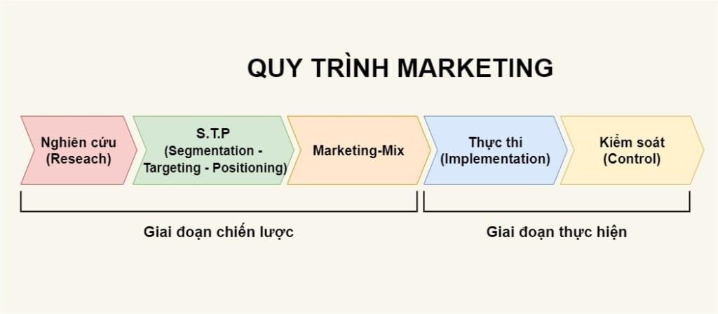 quy-trinh-marketing-1