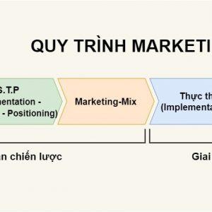 quy-trinh-marketing