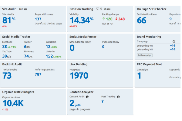 SEMrush được các Marketer sử dụng để quản trị đa kênh và có 4 triệu người đang sử dụng trên toàn thế giới